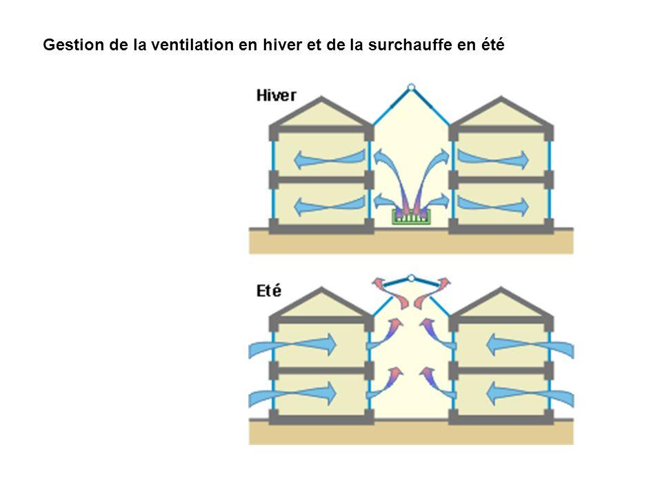 Gestion de la ventilation en hiver et de la surchauffe en été