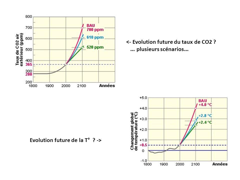 <- Evolution future du taux de CO2