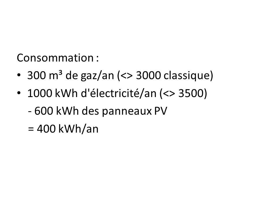 Consommation : 300 m³ de gaz/an (<> 3000 classique) 1000 kWh d électricité/an (<> 3500) - 600 kWh des panneaux PV.