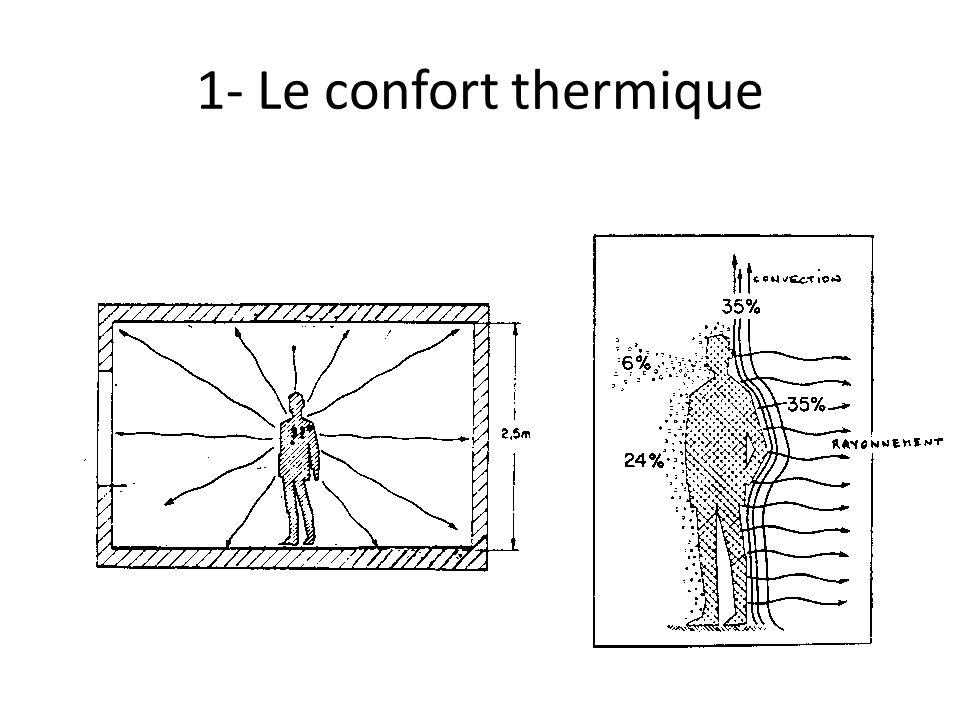 1- Le confort thermique