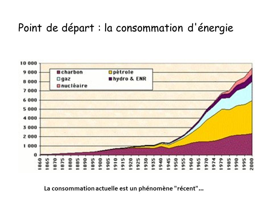 Point de départ : la consommation d énergie