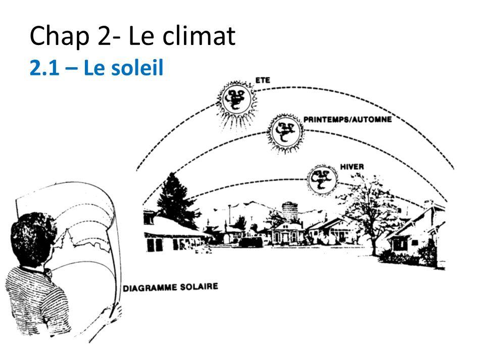 Chap 2- Le climat 2.1 – Le soleil
