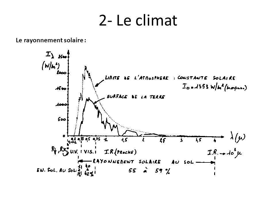 2- Le climat Le rayonnement solaire :