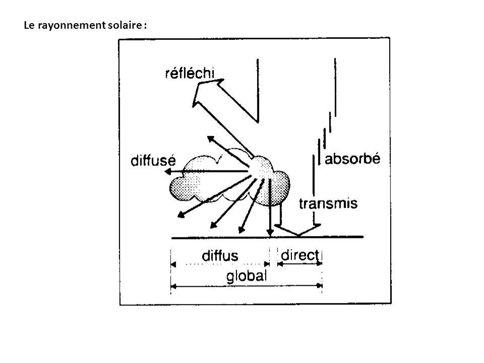 Le rayonnement solaire :
