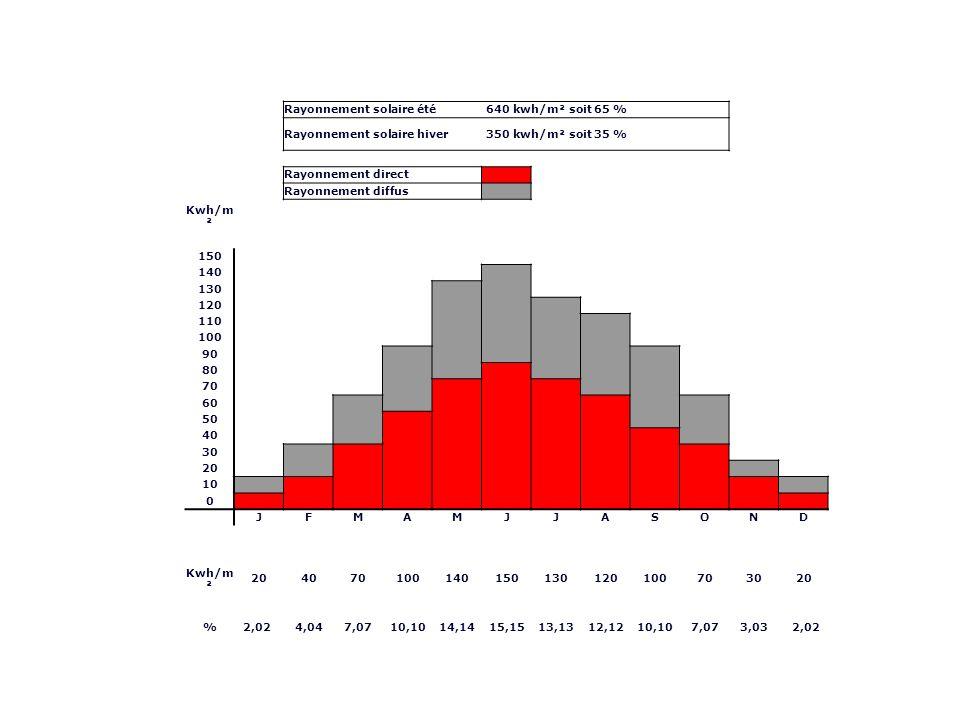 Rayonnement solaire été. 640 kwh/m² soit 65 % Rayonnement solaire hiver. 350 kwh/m² soit 35 %