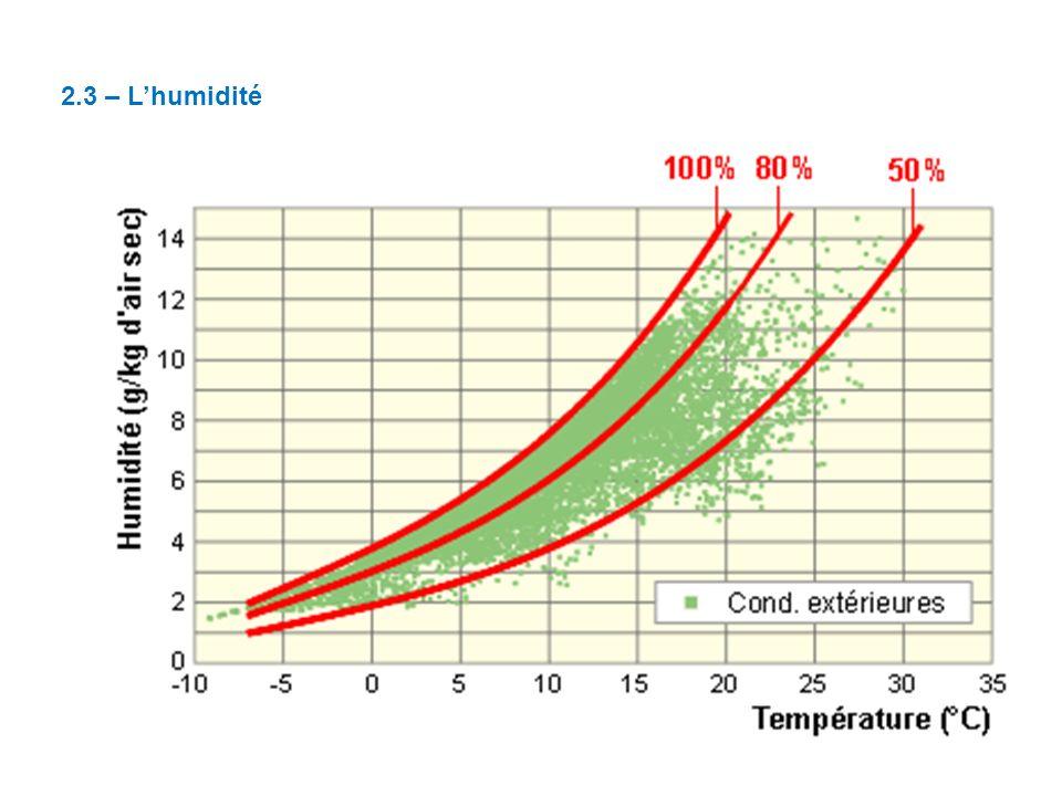 2.3 – L'humidité