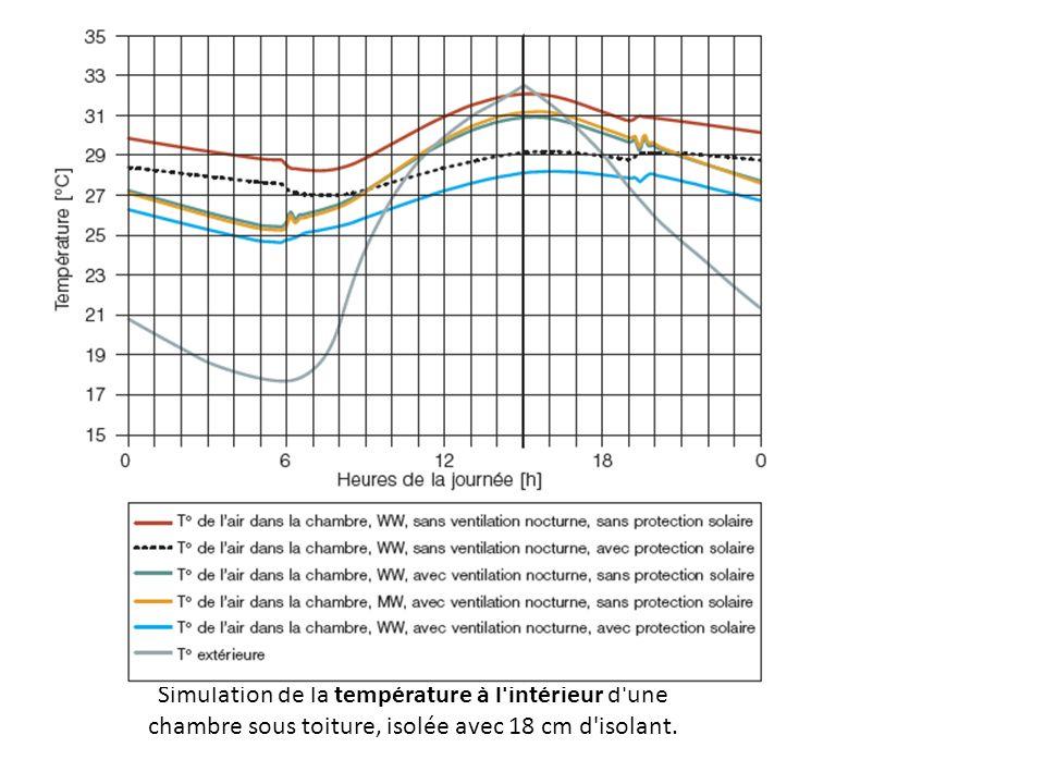 Simulation de la température à l intérieur d une chambre sous toiture, isolée avec 18 cm d isolant.