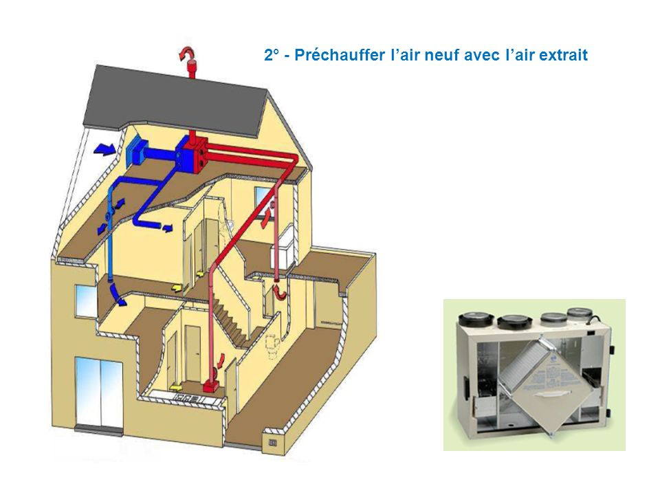 2° - Préchauffer l'air neuf avec l'air extrait