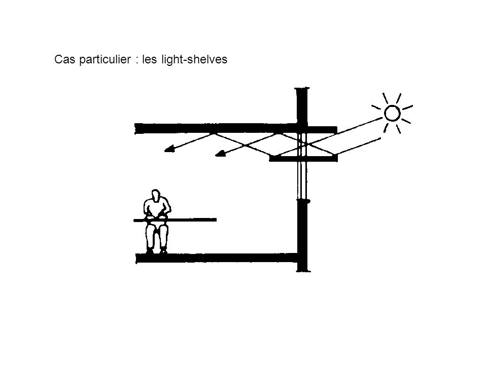 Cas particulier : les light-shelves