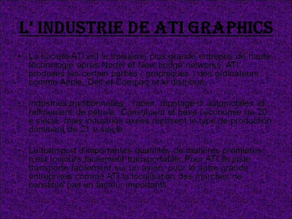 L' industrie de ATI graphics