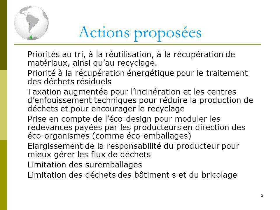 Actions proposées Priorités au tri, à la réutilisation, à la récupération de matériaux, ainsi qu'au recyclage.