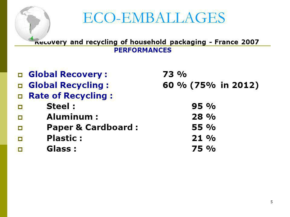 ECO-EMBALLAGES Recovery and recycling of household packaging - France 2007 PERFORMANCES