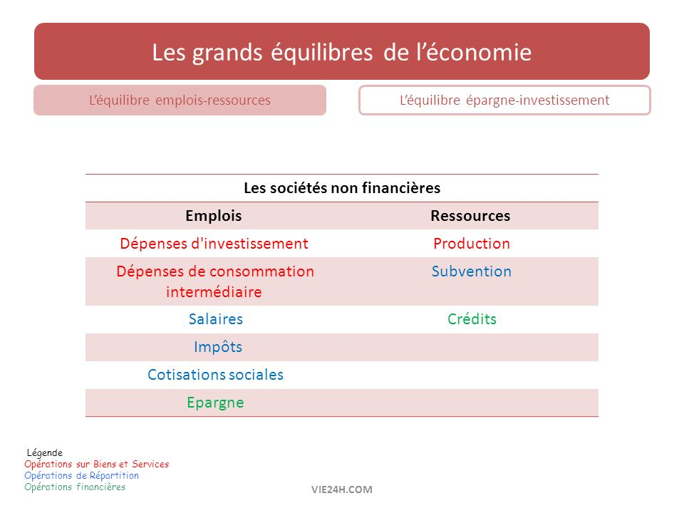 Les sociétés non financières