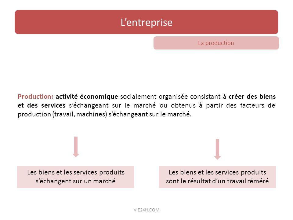 Les biens et les services produits s'échangent sur un marché