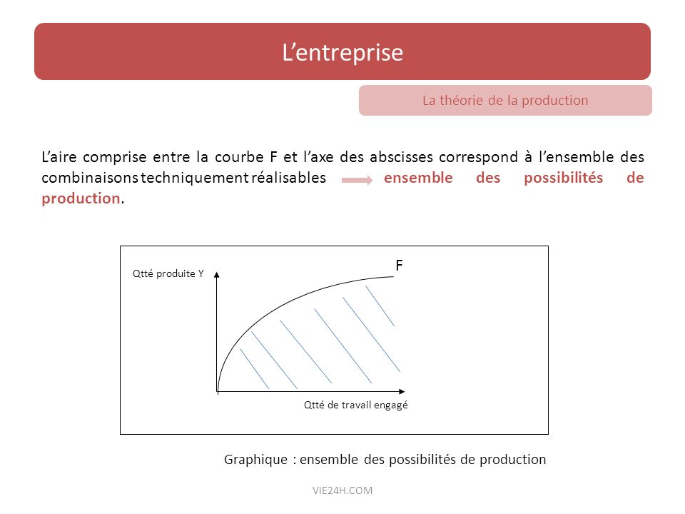 La théorie de la production
