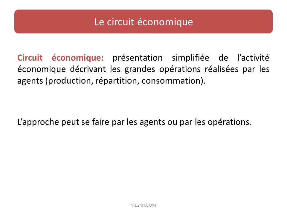 Le circuit économique