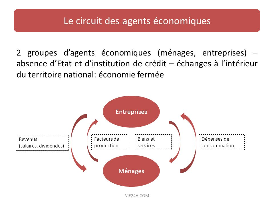 Le circuit des agents économiques