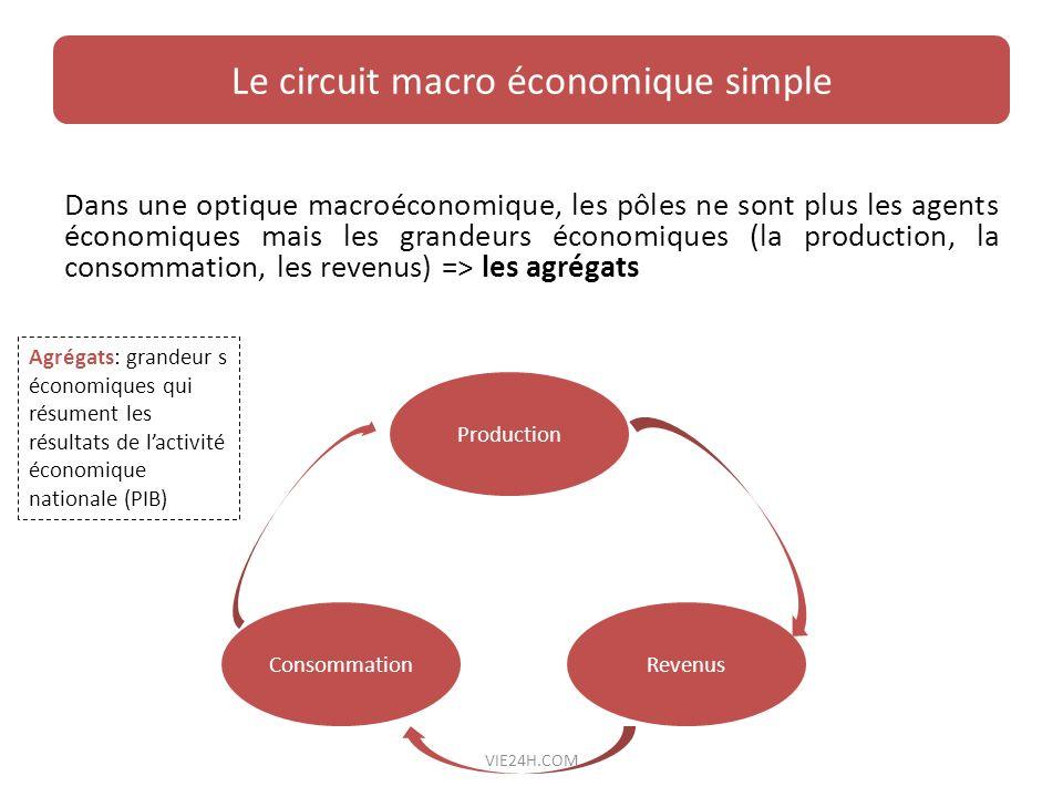 Le circuit macro économique simple