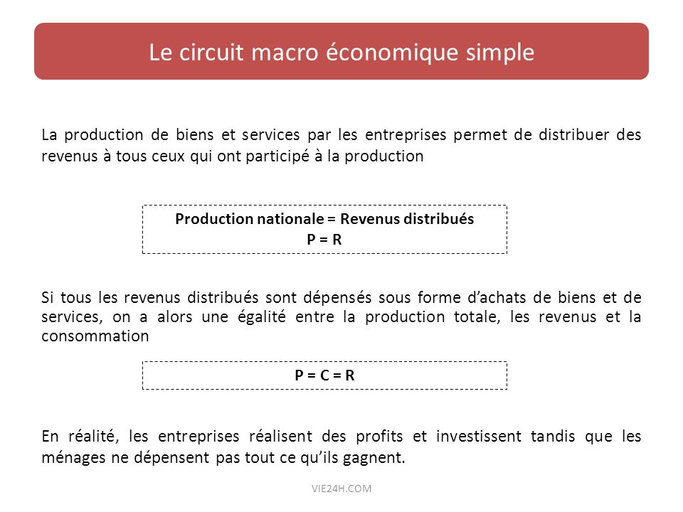 Production nationale = Revenus distribués
