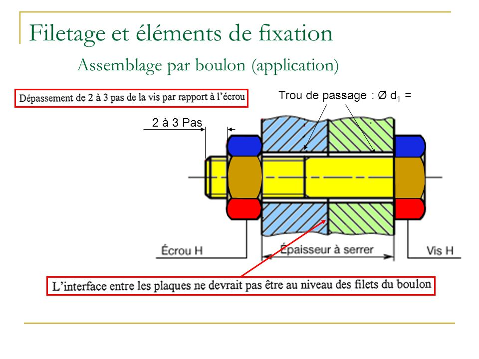 Filetage et éléments de fixation Assemblage par boulon (application)