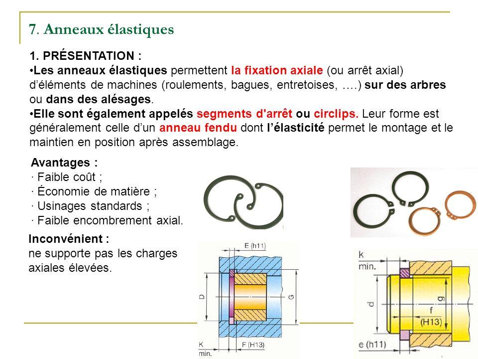 7. Anneaux élastiques 1. PRÉSENTATION :