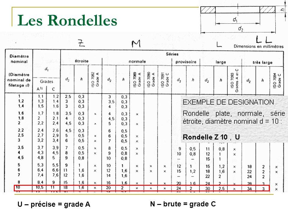 Les Rondelles U U – précise = grade A N – brute = grade C