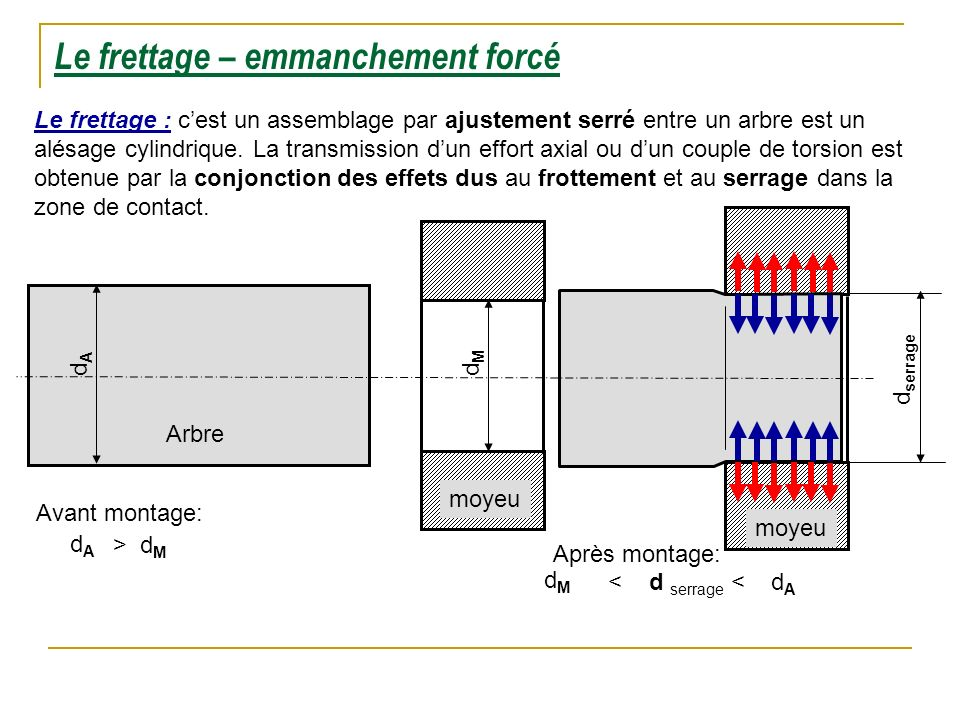 Le frettage – emmanchement forcé
