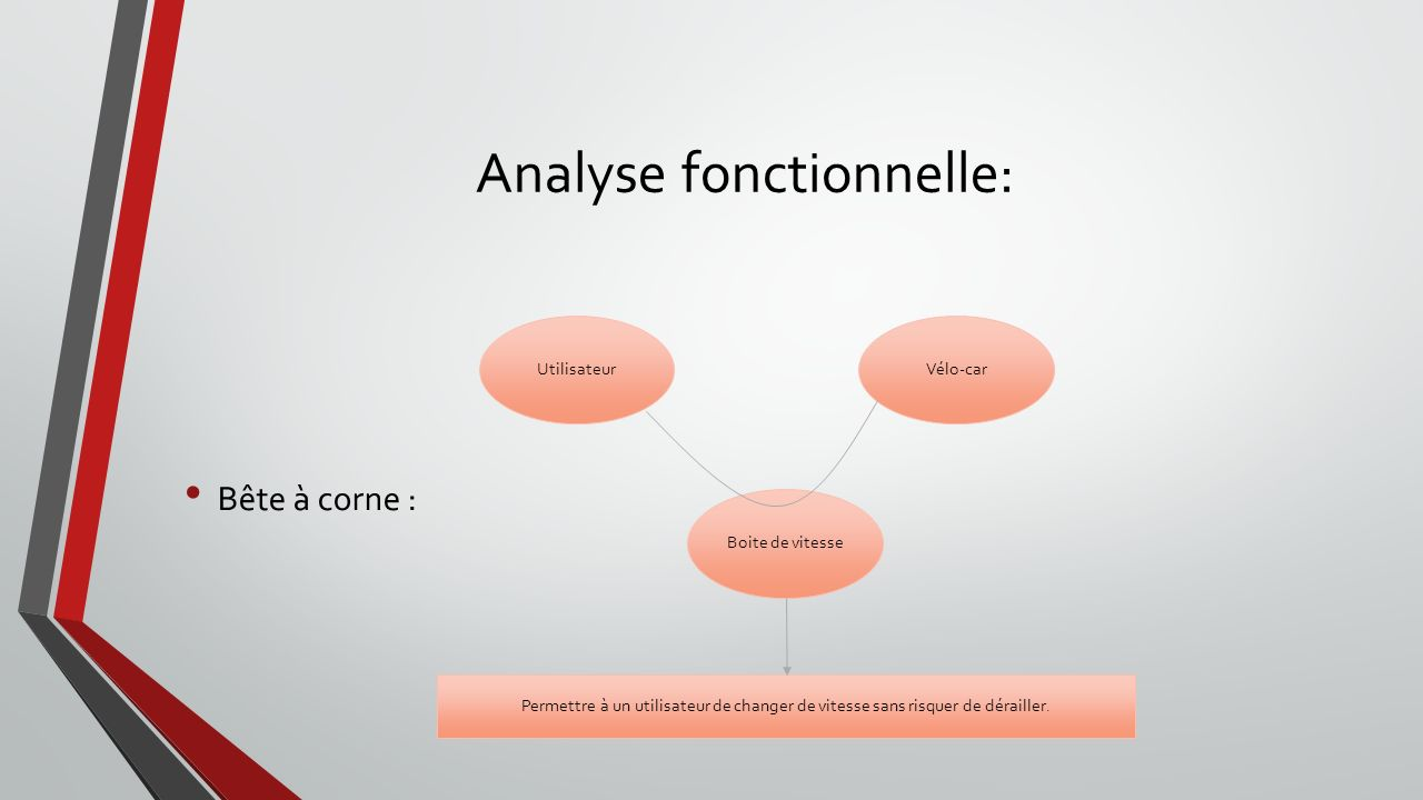 Analyse fonctionnelle:
