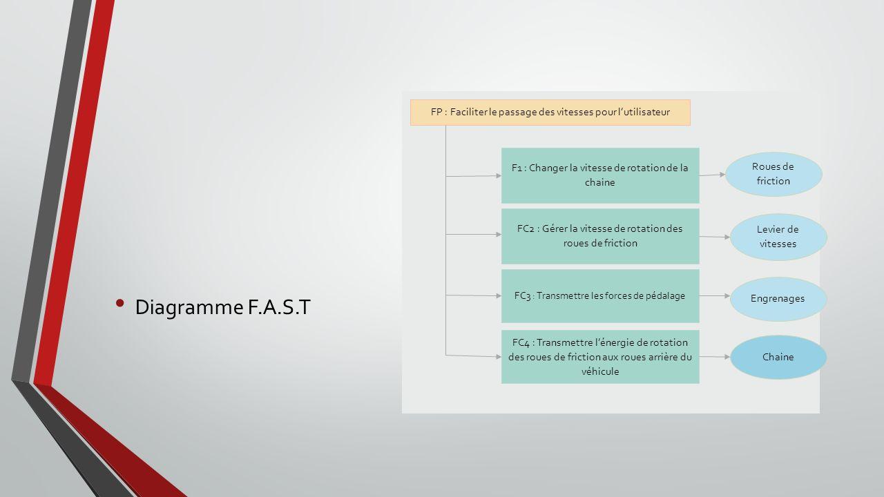 FP : Faciliter le passage des vitesses pour l'utilisateur