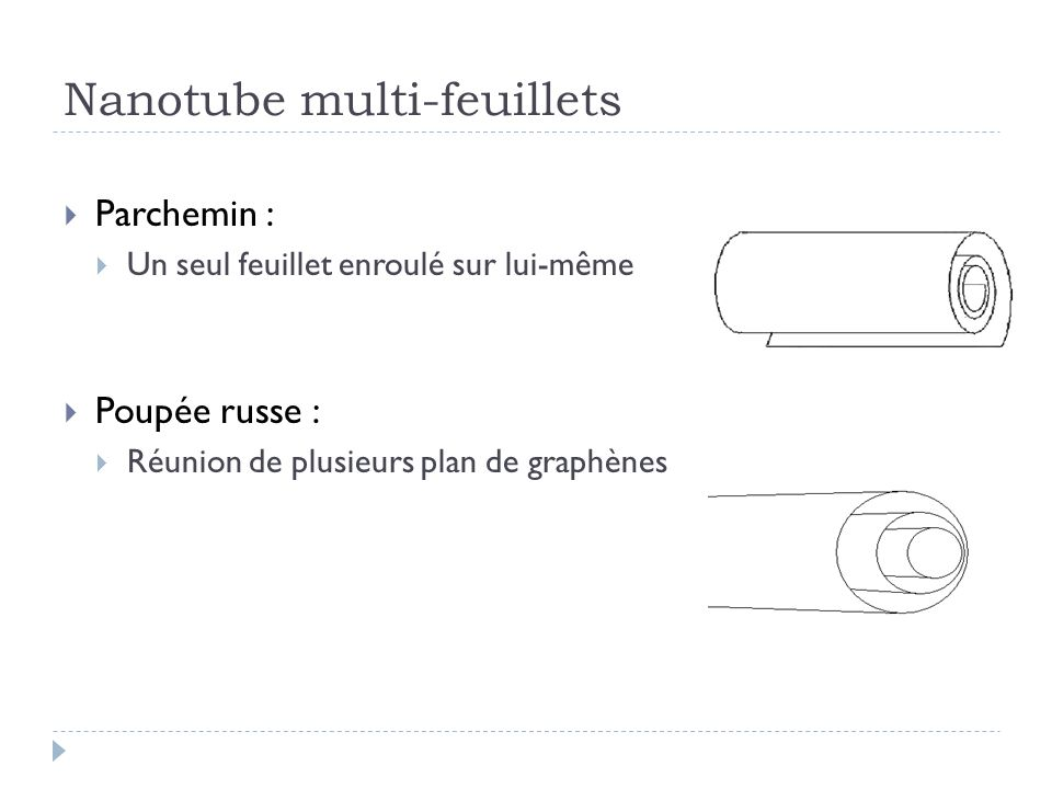 Nanotube multi-feuillets