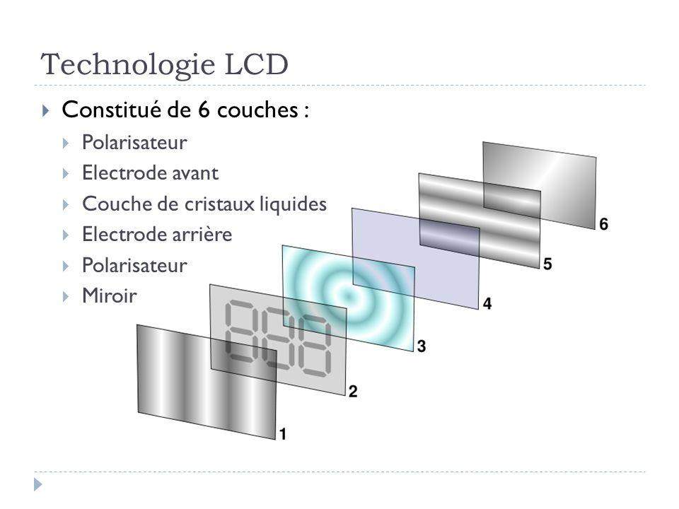 Technologie LCD Constitué de 6 couches : Polarisateur Electrode avant