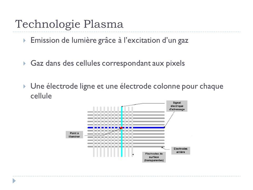 Technologie Plasma Emission de lumière grâce à l'excitation d'un gaz