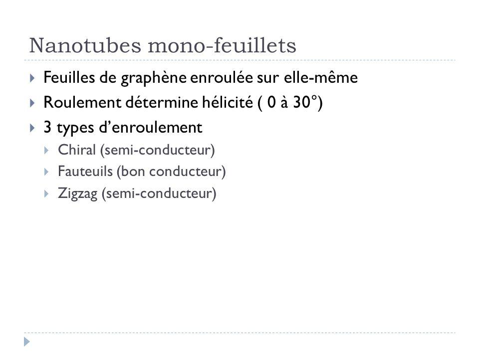 Nanotubes mono-feuillets