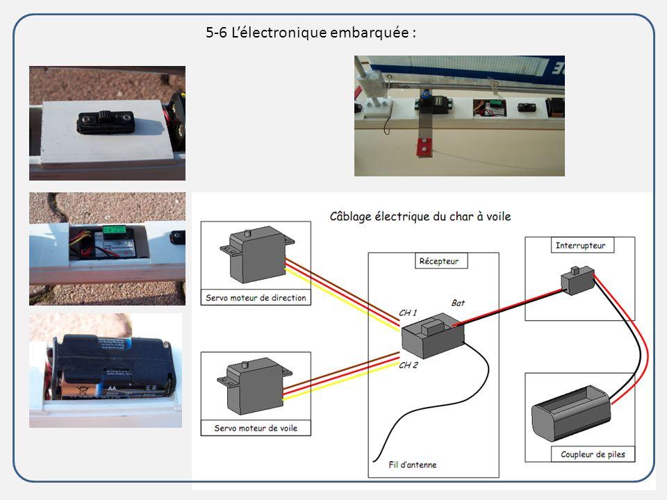5-6 L'électronique embarquée :