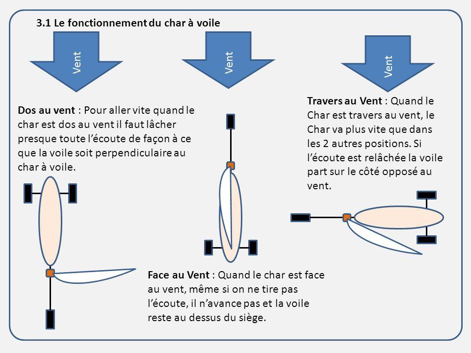 3.1 Le fonctionnement du char à voile