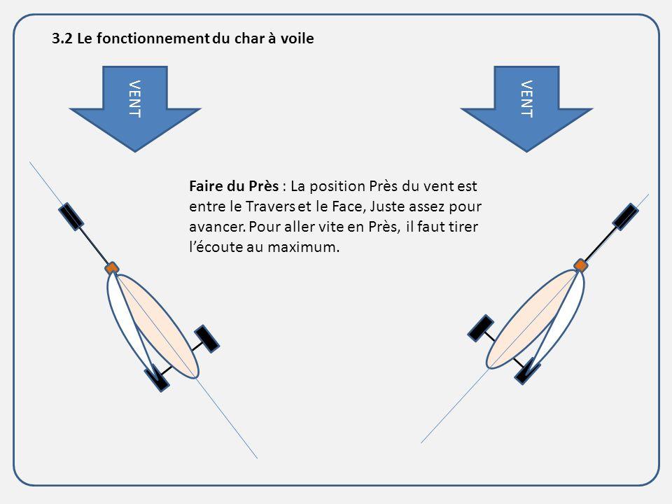 3.2 Le fonctionnement du char à voile
