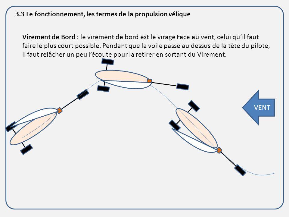 3.3 Le fonctionnement, les termes de la propulsion vélique