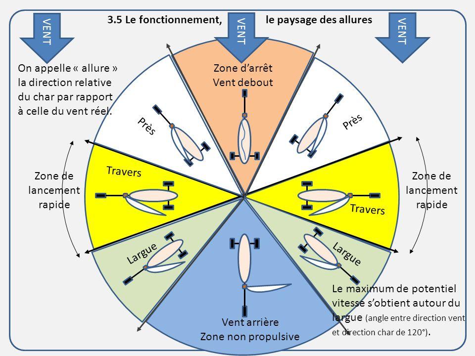 3.5 Le fonctionnement, le paysage des allures VENT VENT