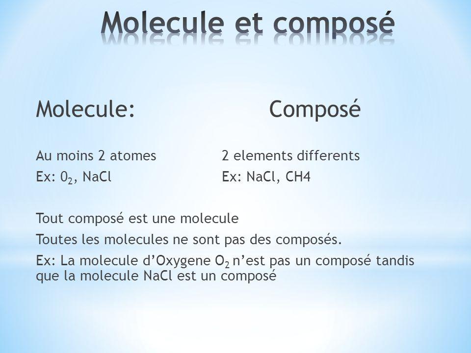 Molecule et composé Molecule: Composé