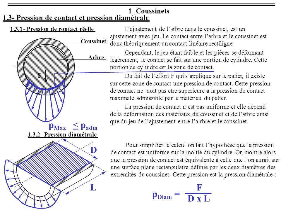 pMax < padm D L F D x L pDiam = 1 - Coussinets 1.3 -