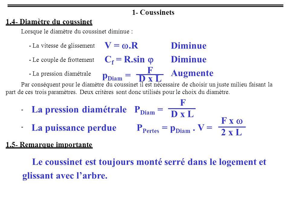 La pression diamétrale F x w 2 x L La puissance perdue