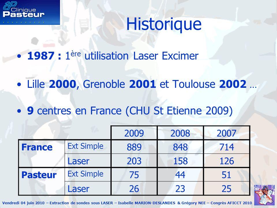 Historique 1987 : 1ère utilisation Laser Excimer