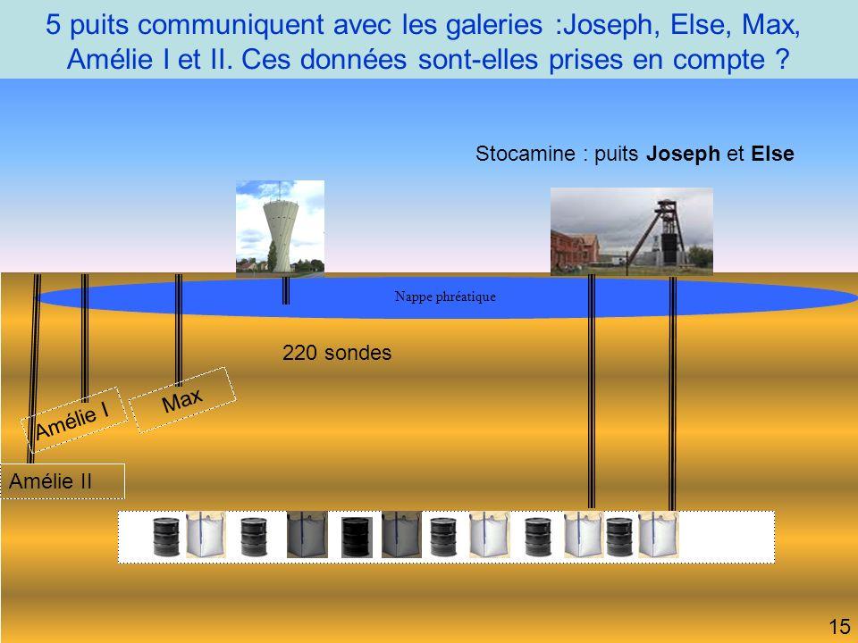 5 puits communiquent avec les galeries :Joseph, Else, Max,