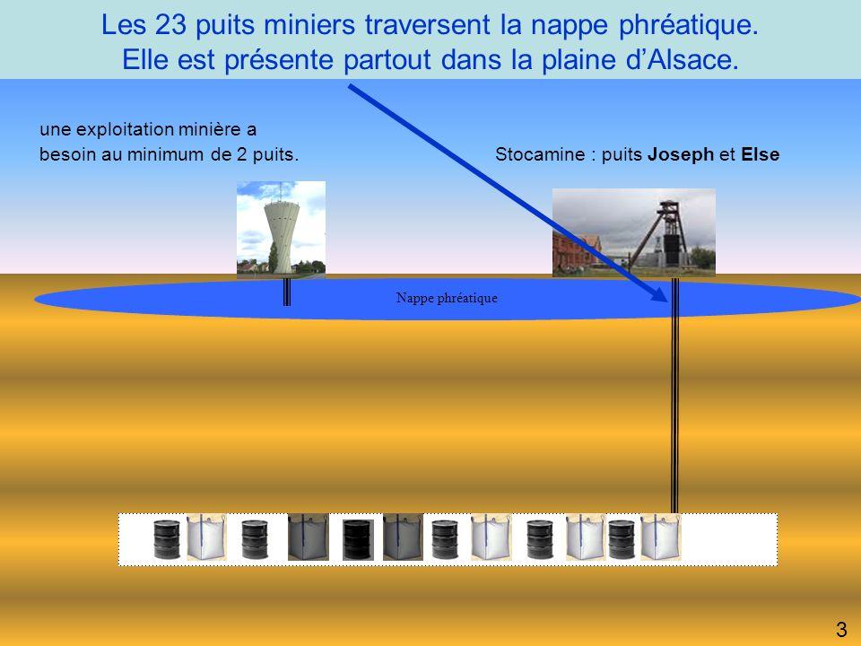 Les 23 puits miniers traversent la nappe phréatique.