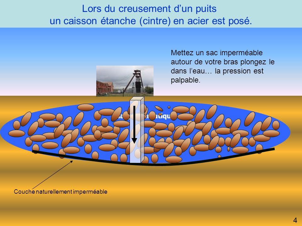Lors du creusement d'un puits