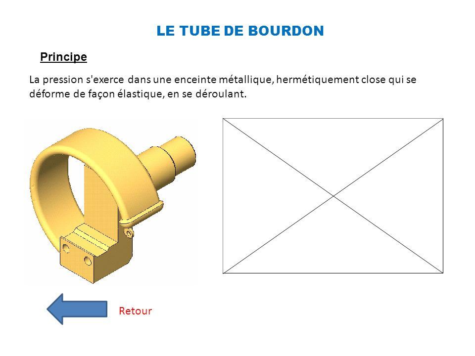 LE TUBE DE BOURDON Principe