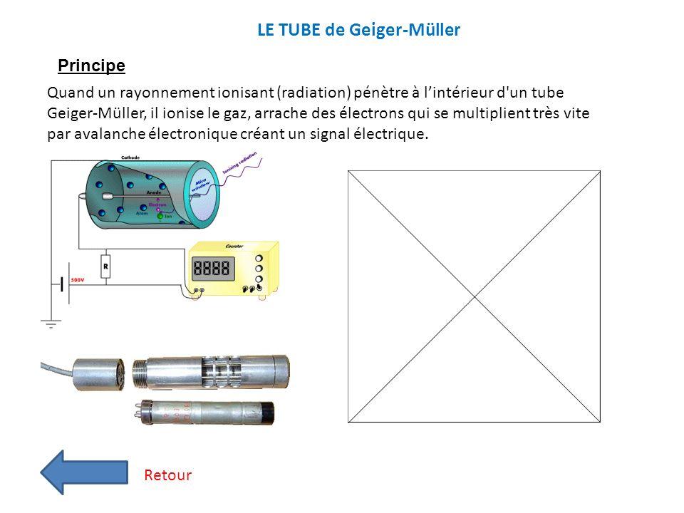 LE TUBE de Geiger-Müller