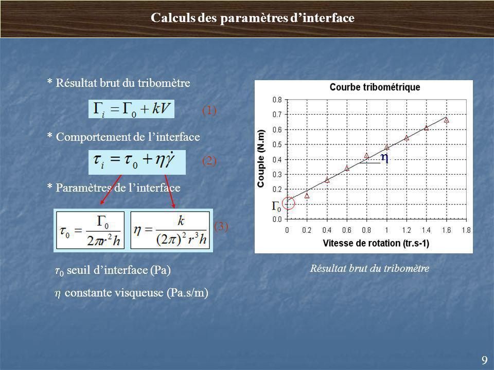 Calculs des paramètres d'interface
