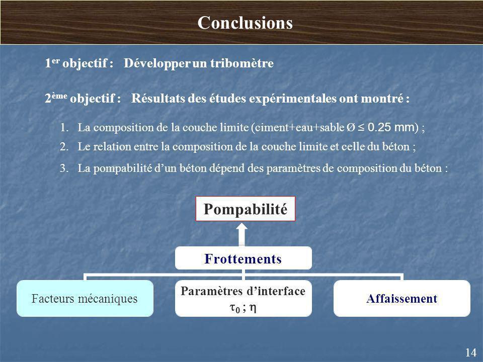 Conclusions Pompabilité 1er objectif : Développer un tribomètre