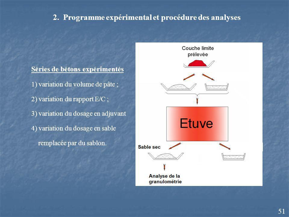 2. Programme expérimental et procédure des analyses